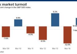 Market Volatility Explained