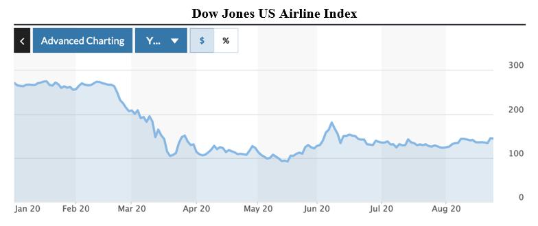 Dow Jones Airline Index